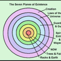 7 planes of existence illustration