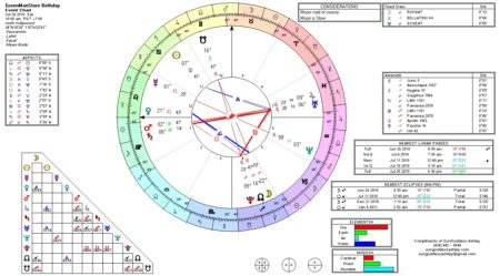 sample astrology chart